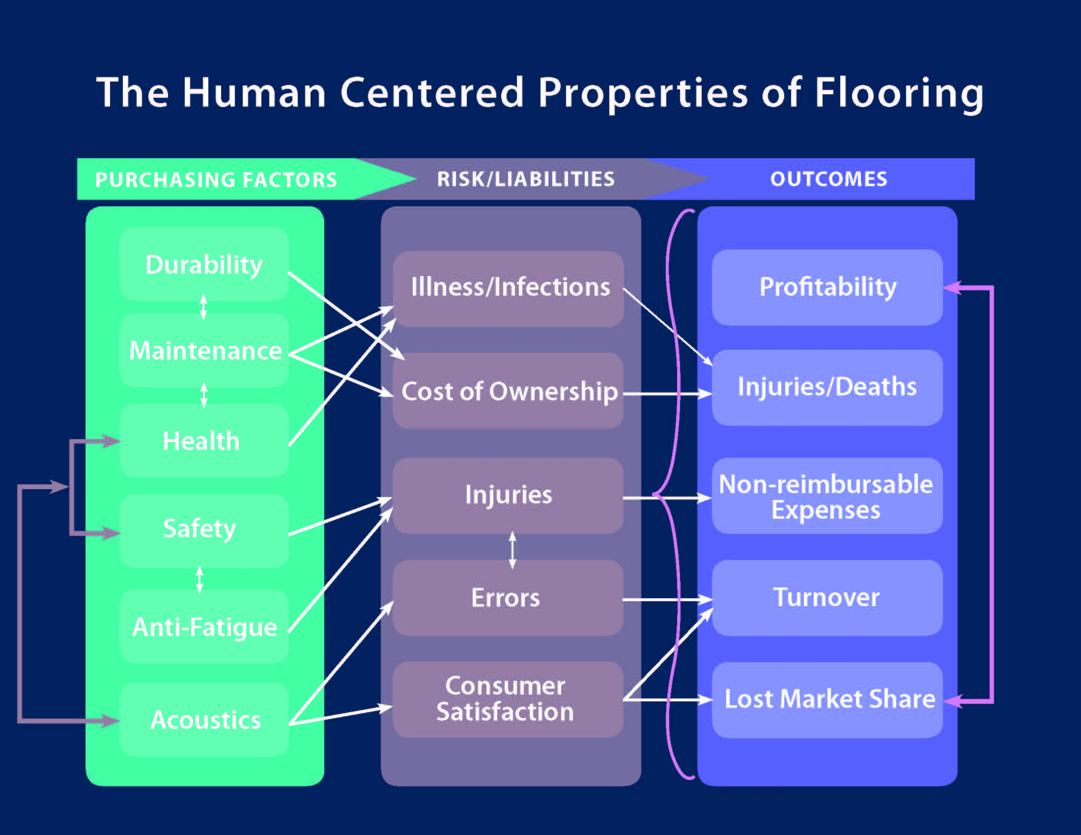 The HumanCentered Properties Of Flooring The McMorrow Reports - Coefficient of friction flooring
