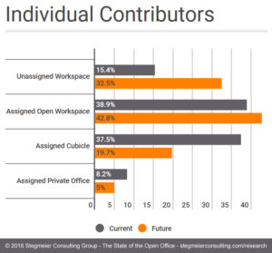 In most organizations, individual contributors (those with no direct reports) are the employees most likely to work in a more progressive work layout. The use of the open office layout is expected to continue for this segment.