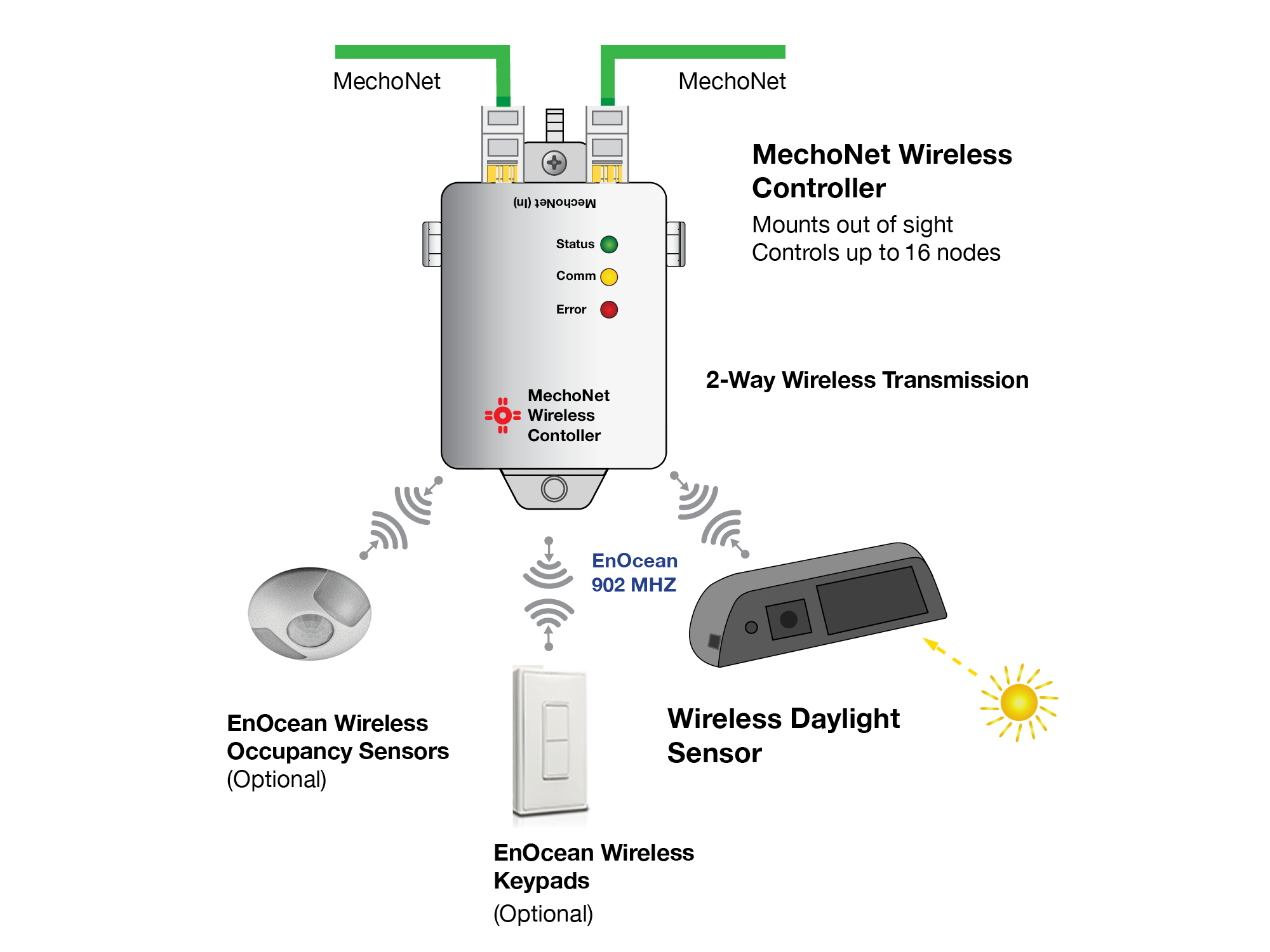 Solar Powered Sensors From Mechosystems Control Daylight The Wireless Diagram Mcmorrow Reports