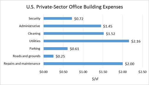 BOMI US Private Sector Office Building Expenses