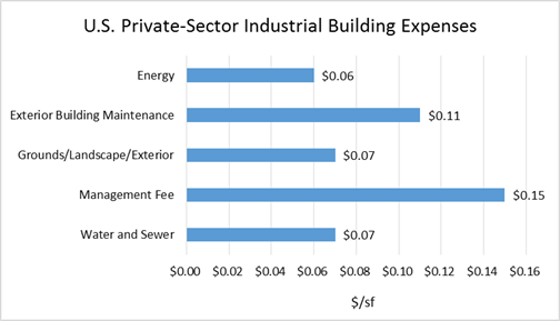 US Private-Sector Industrial Building Expenses