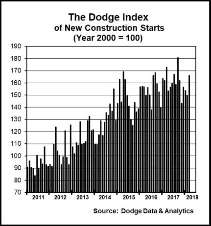 Dodge Data Construction starts March 2018
