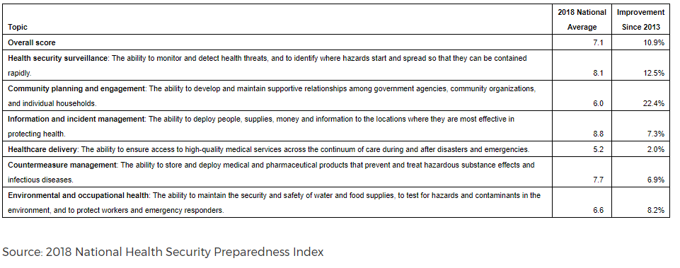 2018NationalHealthPreparedness