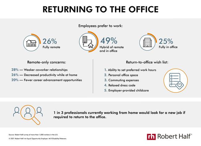 Robert Half reopening infographic